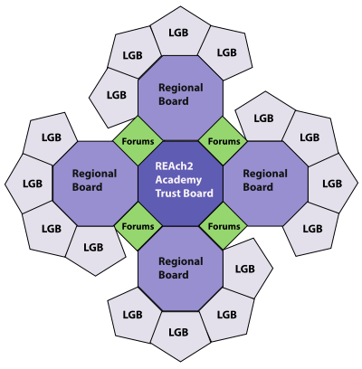 Concordia Academy REAch2 Academy Trust Governance